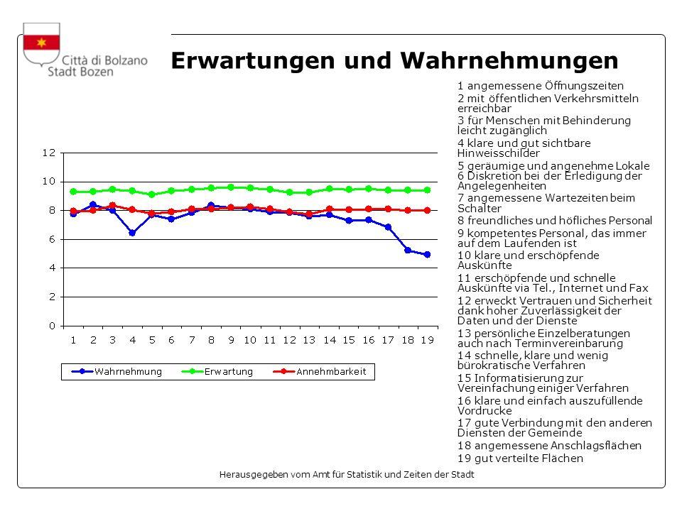 Herausgegeben vom Amt für Statistik und Zeiten der Stadt Erwartungen und Wahrnehmungen 1 angemessene Öffnungszeiten 2 mit öffentlichen Verkehrsmitteln