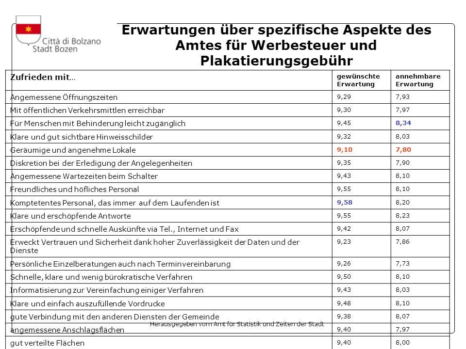 Herausgegeben vom Amt für Statistik und Zeiten der Stadt Erwartungen über spezifische Aspekte des Amtes für Werbesteuer und Plakatierungsgebühr Zufrie