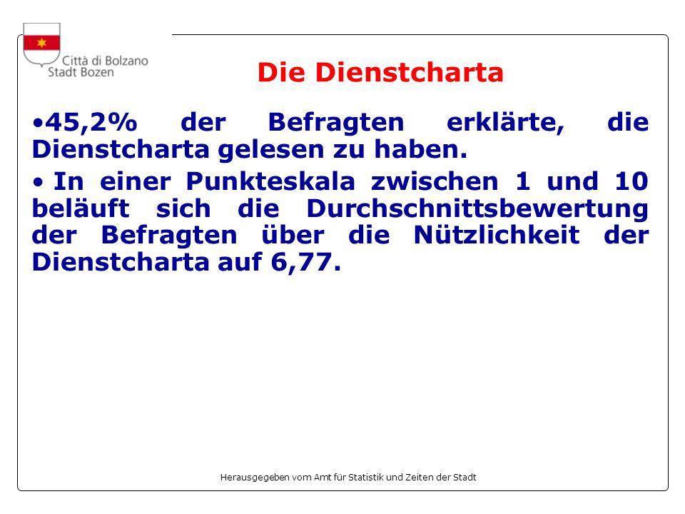 Herausgegeben vom Amt für Statistik und Zeiten der Stadt Die Dienstcharta 45,2% der Befragten erklärte, die Dienstcharta gelesen zu haben. In einer Pu