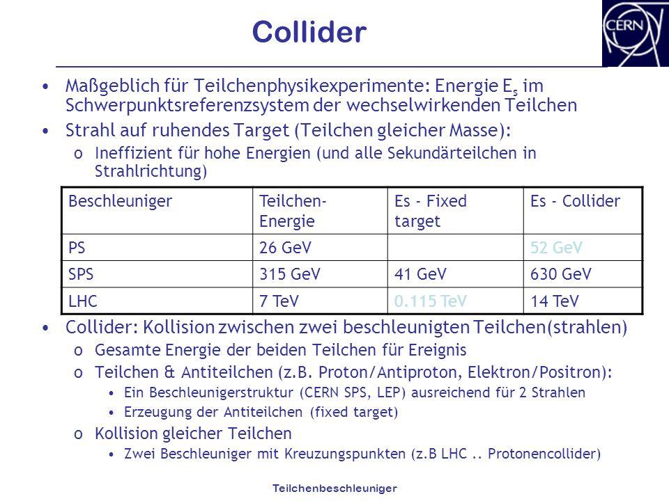 Teilchenbeschleuniger Collider Maßgeblich für Teilchenphysikexperimente: Energie E s im Schwerpunktsreferenzsystem der wechselwirkenden Teilchen Strah