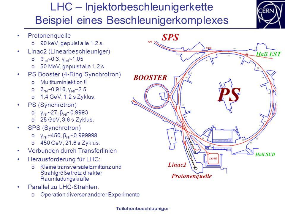 Teilchenbeschleuniger LHC – Injektorbeschleunigerkette Beispiel eines Beschleunigerkomplexes Protonenquelle o90 keV, gepulst alle 1.2 s. Linac2 (Linea