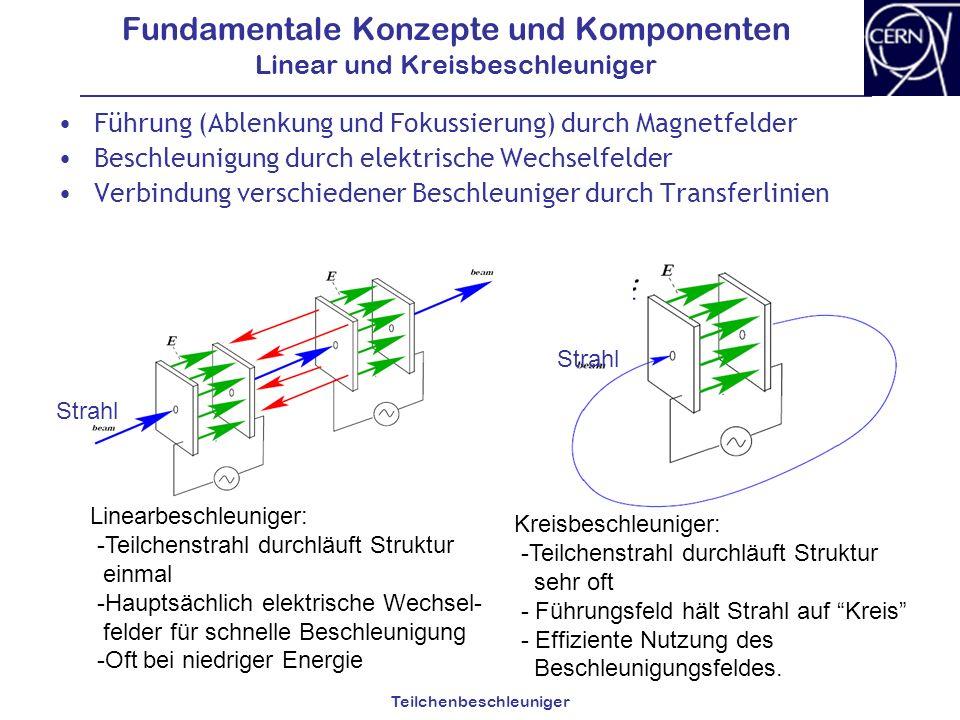 Teilchenbeschleuniger Fundamentale Konzepte und Komponenten Linear und Kreisbeschleuniger Führung (Ablenkung und Fokussierung) durch Magnetfelder Besc