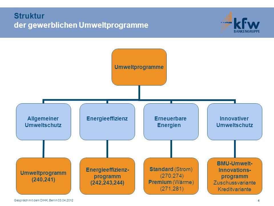 Gespräch mit dem DIHK, Berlin 03.04.2012 44 Struktur der gewerblichen Umweltprogramme Umweltprogramme Allgemeiner Umweltschutz Umweltprogramm (240,241) Energieeffizienz Energieeffizienz- programm (242,243,244) Erneuerbare Energien Standard (Strom) (270,274) Premium (Wärme) (271,281) Innovativer Umweltschutz BMU-Umwelt- Innovations- programm Zuschussvariante Kreditvariante