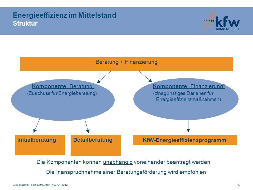 Gespräch mit dem DIHK, Berlin 03.04.2012 55 Energieeffizienz im Mittelstand Struktur Beratung + Finanzierung Komponente Beratung Komponente Finanzierung (Zuschuss für Energieberatung) (zinsgünstiges Darlehen für Energieeffizienzmaßnahmen) KfW-Energieeffizienzprogramm InitialberatungDetailberatung Die Komponenten können unabhängig voneinander beantragt werden Die Inanspruchnahme einer Beratungsförderung wird empfohlen