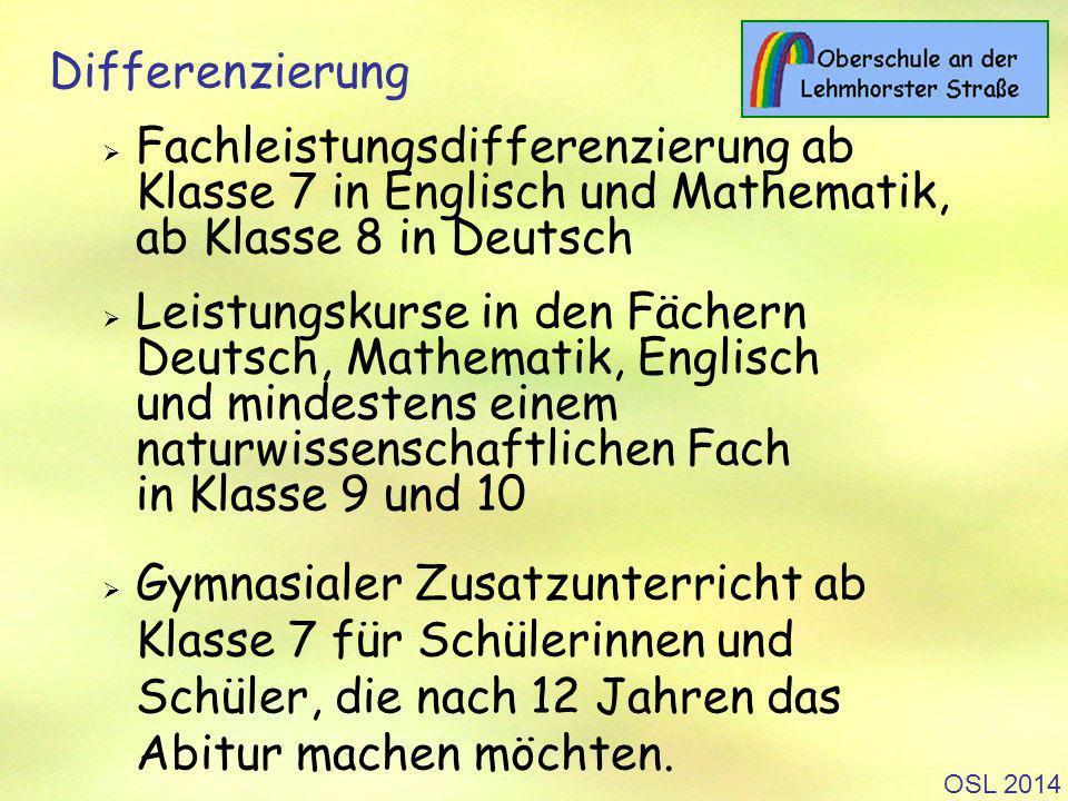 OSL 2014 Differenzierung Fachleistungsdifferenzierung ab Klasse 7 in Englisch und Mathematik, ab Klasse 8 in Deutsch Leistungskurse in den Fächern Deutsch, Mathematik, Englisch und mindestens einem naturwissenschaftlichen Fach in Klasse 9 und 10 Gymnasialer Zusatzunterricht ab Klasse 7 für Schülerinnen und Schüler, die nach 12 Jahren das Abitur machen möchten.