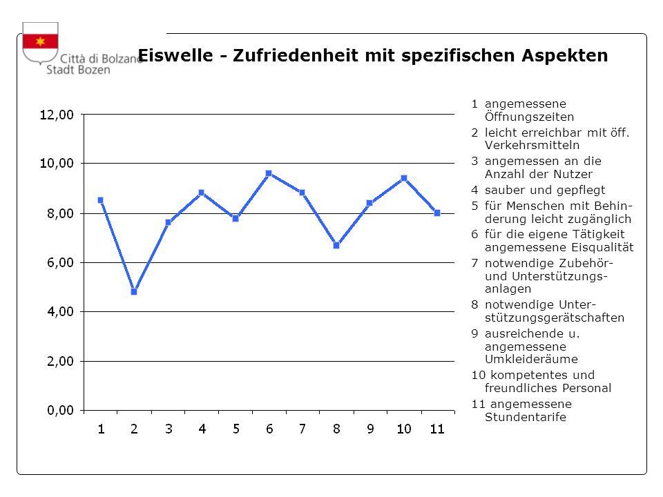 A cura dellUfficio Statistica e Tempi della Città Eiswelle - Zufriedenheit mit spezifischen Aspekten 1angemessene Öffnungszeiten 2leicht erreichbar mit öff.