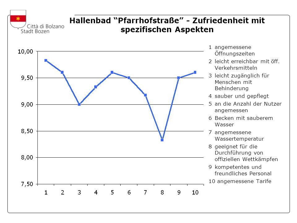 A cura dellUfficio Statistica e Tempi della Città Hallenbad Pfarrhofstraße - Zufriedenheit mit spezifischen Aspekten 1angemessene Öffnungszeiten 2leicht erreichbar mit öff.