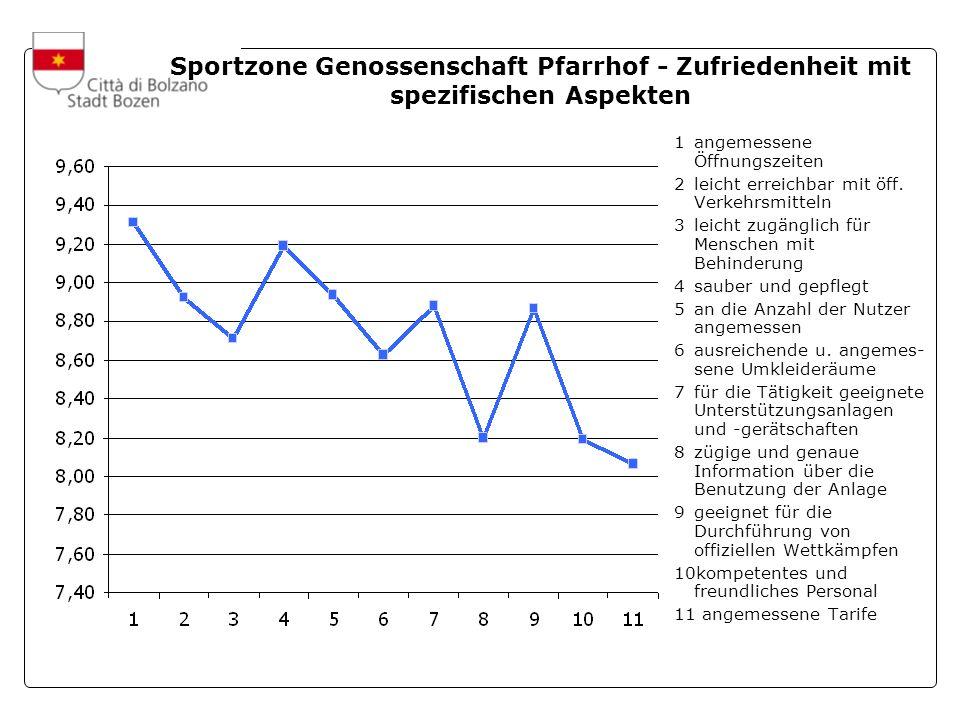 A cura dellUfficio Statistica e Tempi della Città Sportzone Genossenschaft Pfarrhof - Zufriedenheit mit spezifischen Aspekten 1angemessene Öffnungszeiten 2leicht erreichbar mit öff.
