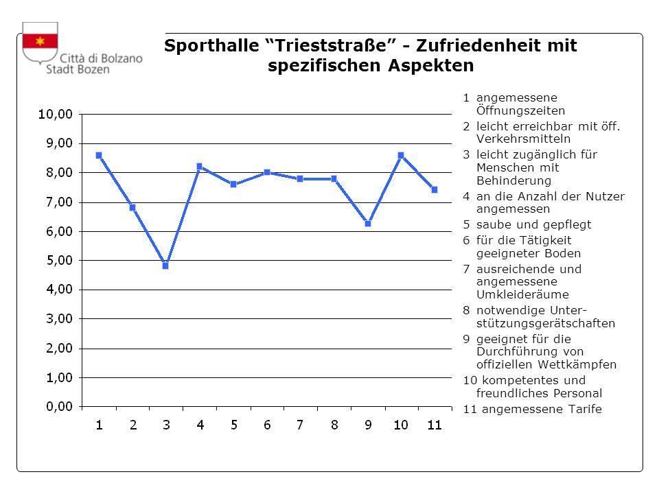 A cura dellUfficio Statistica e Tempi della Città Sporthalle Trieststraße - Zufriedenheit mit spezifischen Aspekten 1angemessene Öffnungszeiten 2leicht erreichbar mit öff.