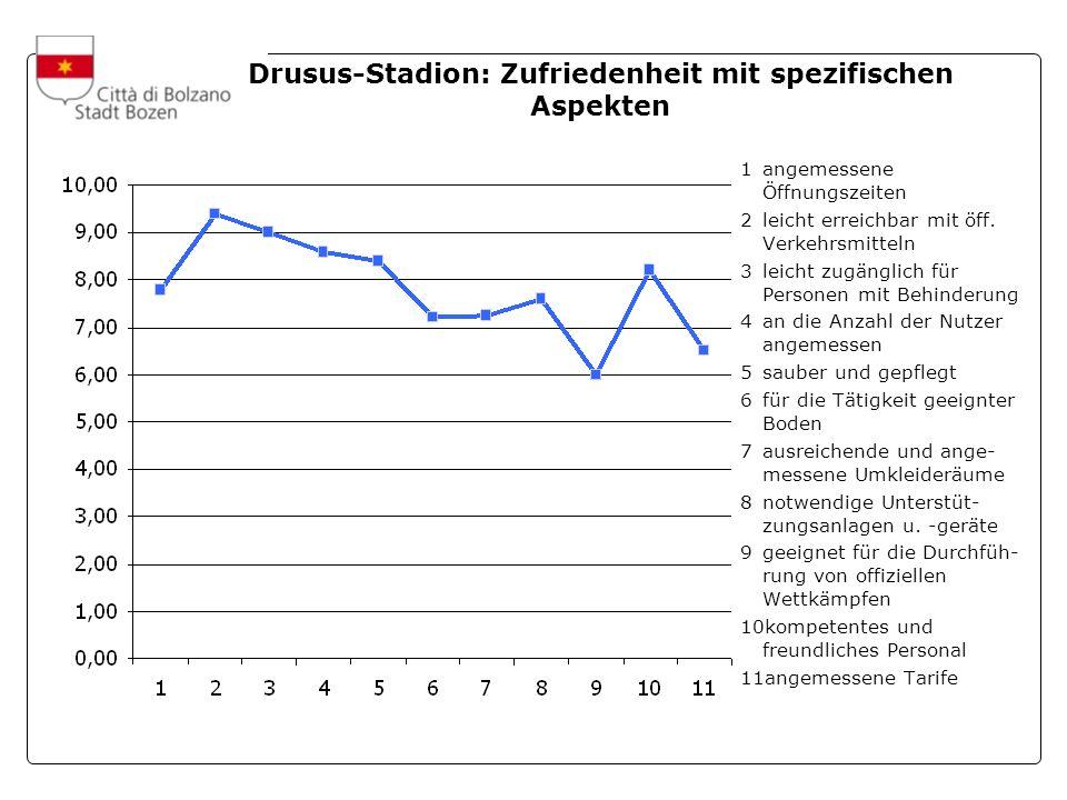 A cura dellUfficio Statistica e Tempi della Città Drusus-Stadion: Zufriedenheit mit spezifischen Aspekten 1angemessene Öffnungszeiten 2leicht erreichbar mit öff.
