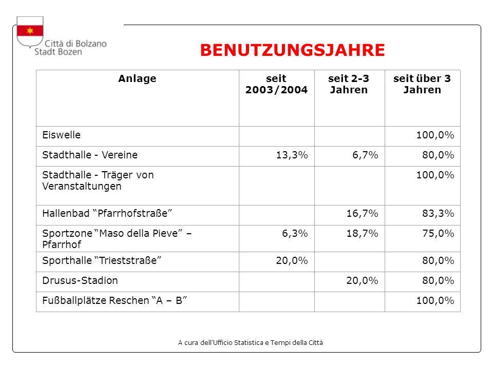 A cura dellUfficio Statistica e Tempi della Città BENUTZUNGSJAHRE Anlageseit 2003/2004 seit 2-3 Jahren seit über 3 Jahren Eiswelle 100,0% Stadthalle - Vereine13,3%6,7%80,0% Stadthalle - Träger von Veranstaltungen 100,0% Hallenbad Pfarrhofstraße 16,7%83,3% Sportzone Maso della Pieve – Pfarrhof 6,3%18,7%75,0% Sporthalle Trieststraße20,0% 80,0% Drusus-Stadion 20,0%80,0% Fußballplätze Reschen A – B 100,0%