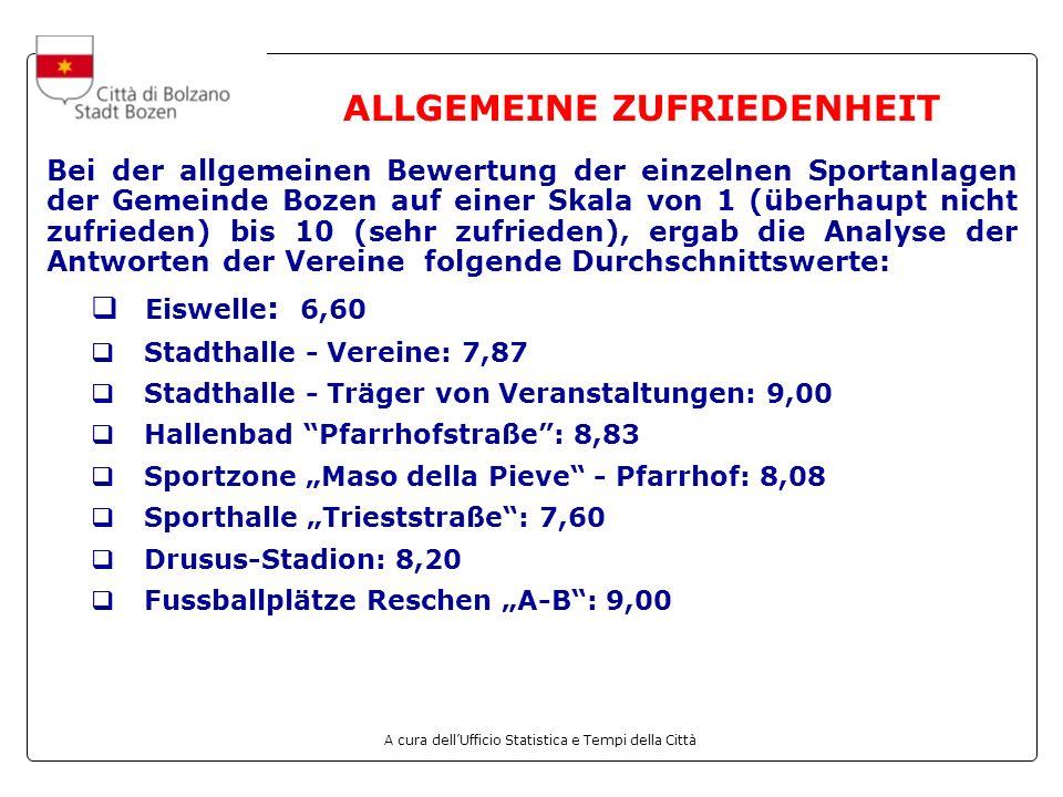 A cura dellUfficio Statistica e Tempi della Città ALLGEMEINE ZUFRIEDENHEIT Bei der allgemeinen Bewertung der einzelnen Sportanlagen der Gemeinde Bozen auf einer Skala von 1 (überhaupt nicht zufrieden) bis 10 (sehr zufrieden), ergab die Analyse der Antworten der Vereine folgende Durchschnittswerte: Eiswelle : 6,60 Stadthalle - Vereine: 7,87 Stadthalle - Träger von Veranstaltungen: 9,00 Hallenbad Pfarrhofstraße: 8,83 Sportzone Maso della Pieve - Pfarrhof: 8,08 Sporthalle Trieststraße: 7,60 Drusus-Stadion: 8,20 Fussballplätze Reschen A-B: 9,00