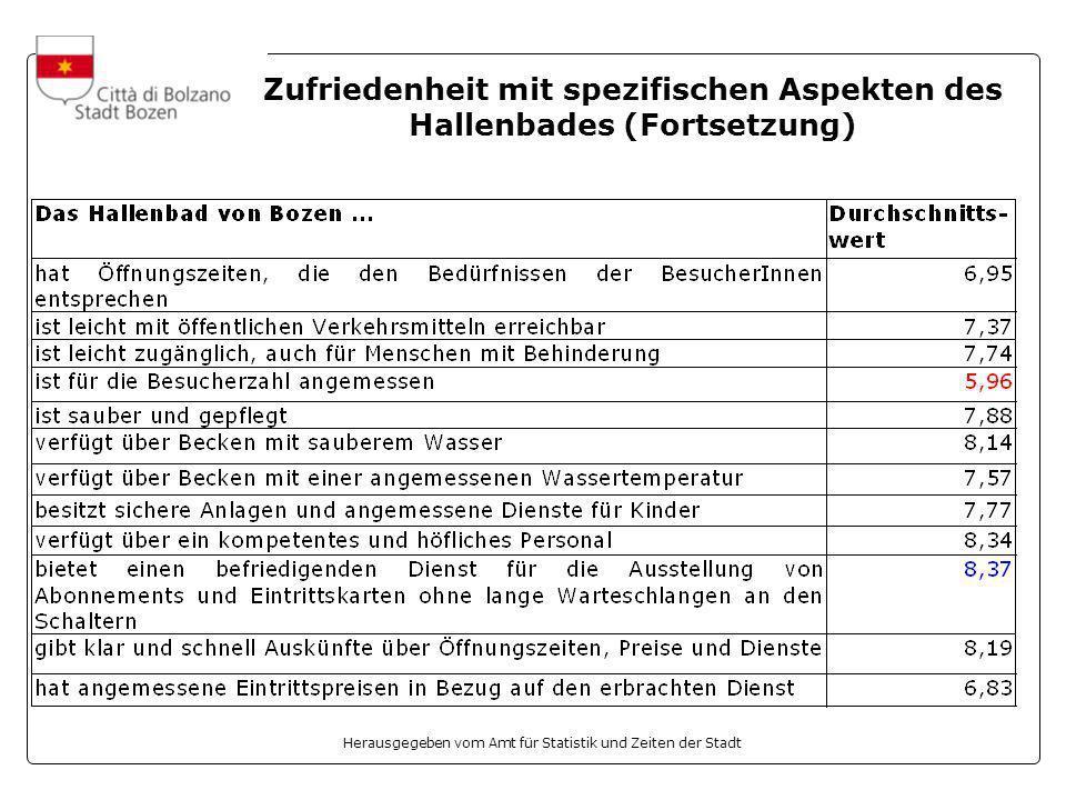 Herausgegeben vom Amt für Statistik und Zeiten der Stadt Zufriedenheit mit spezifischen Aspekten des Hallenbades (Fortsetzung)