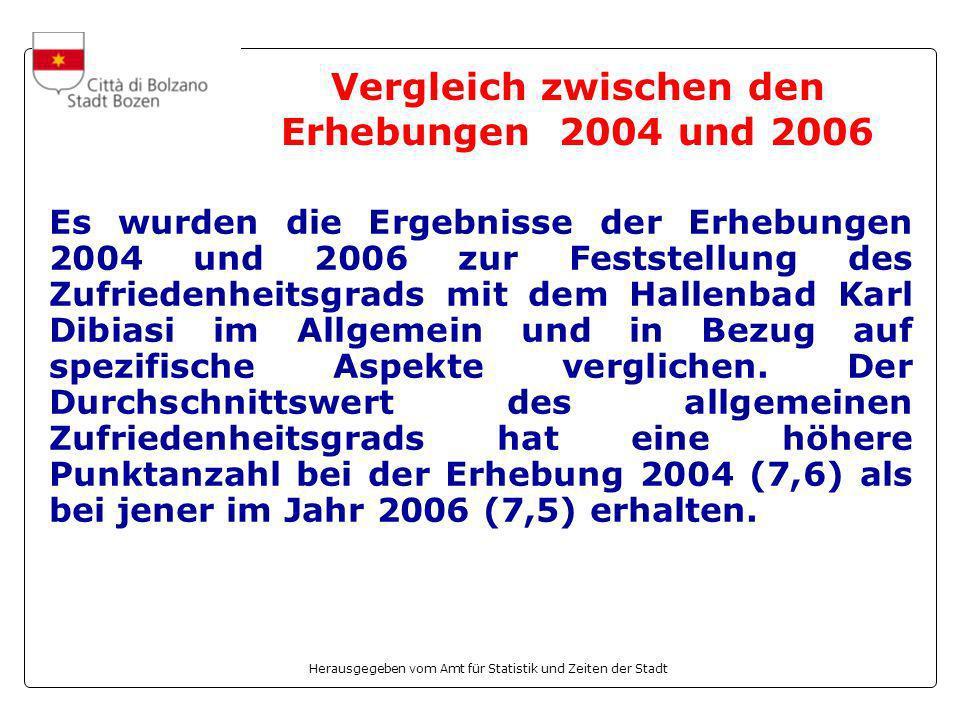 Herausgegeben vom Amt für Statistik und Zeiten der Stadt Vergleich zwischen den Erhebungen 2004 und 2006 Es wurden die Ergebnisse der Erhebungen 2004 und 2006 zur Feststellung des Zufriedenheitsgrads mit dem Hallenbad Karl Dibiasi im Allgemein und in Bezug auf spezifische Aspekte verglichen.