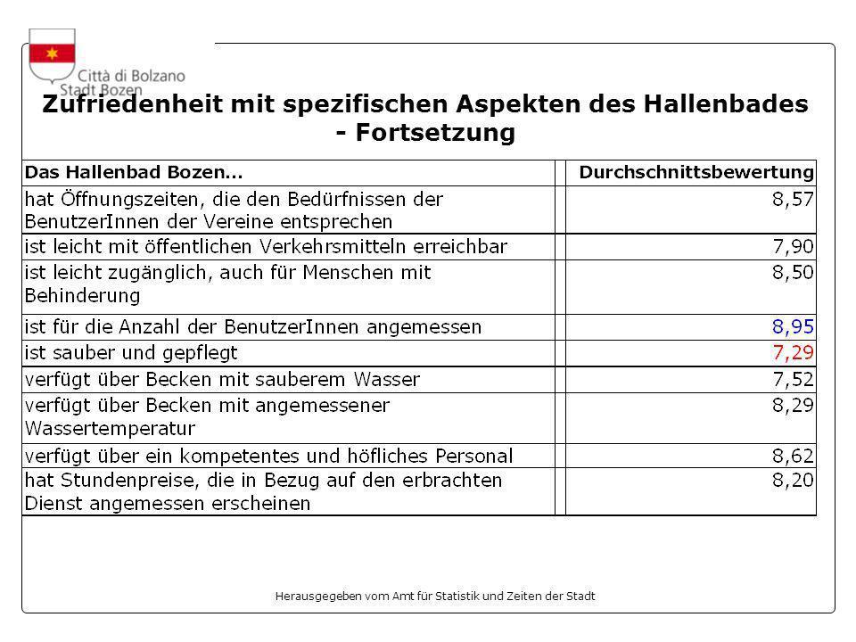 Herausgegeben vom Amt für Statistik und Zeiten der Stadt Zufriedenheit mit spezifischen Aspekten des Hallenbades - Fortsetzung