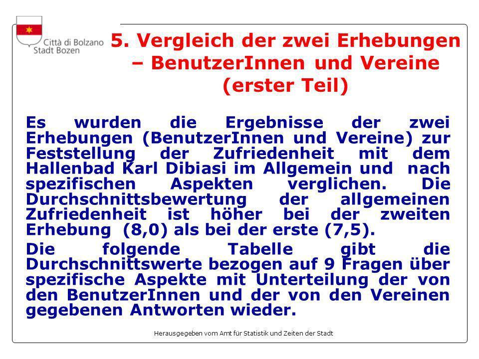 Herausgegeben vom Amt für Statistik und Zeiten der Stadt 5.