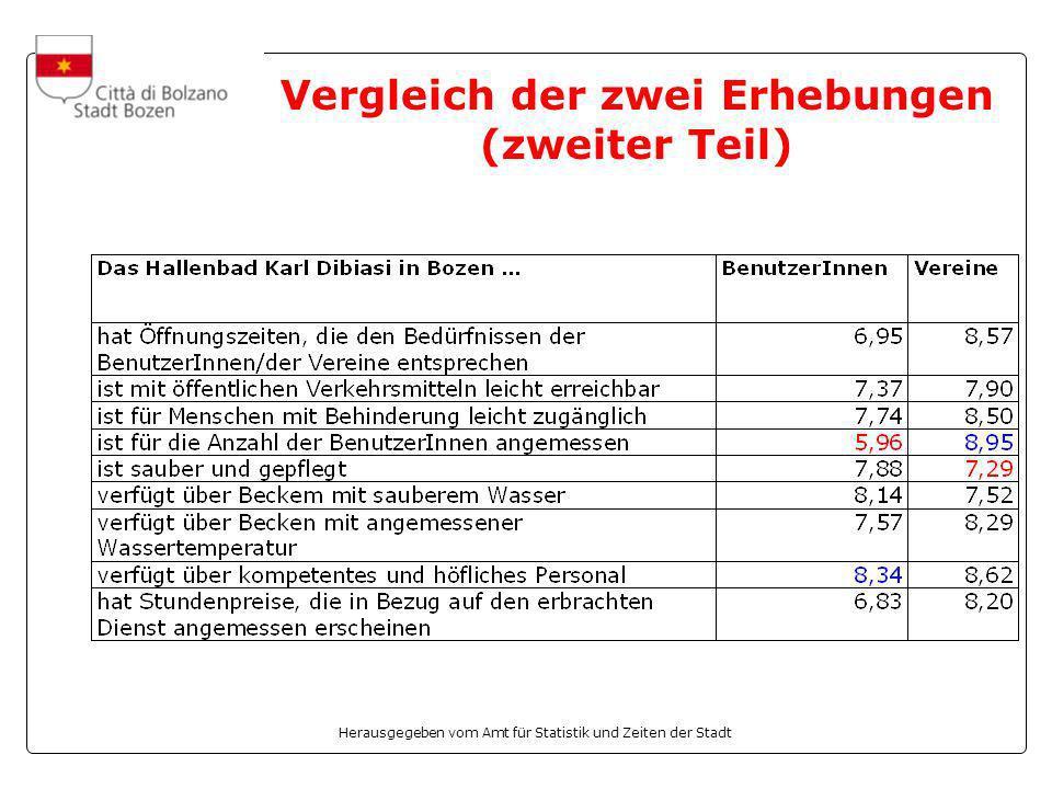Herausgegeben vom Amt für Statistik und Zeiten der Stadt Vergleich der zwei Erhebungen (zweiter Teil)