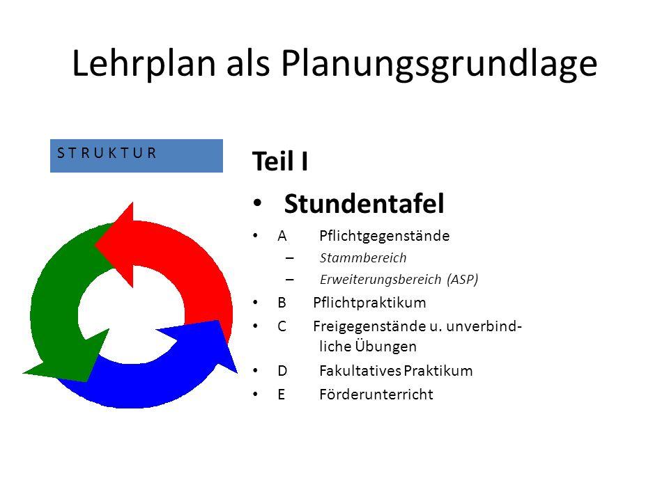 Lehrplan als Planungsgrundlage Teil I Stundentafel APflichtgegenstände – Stammbereich – Erweiterungsbereich (ASP) B Pflichtpraktikum C Freigegenstände u.