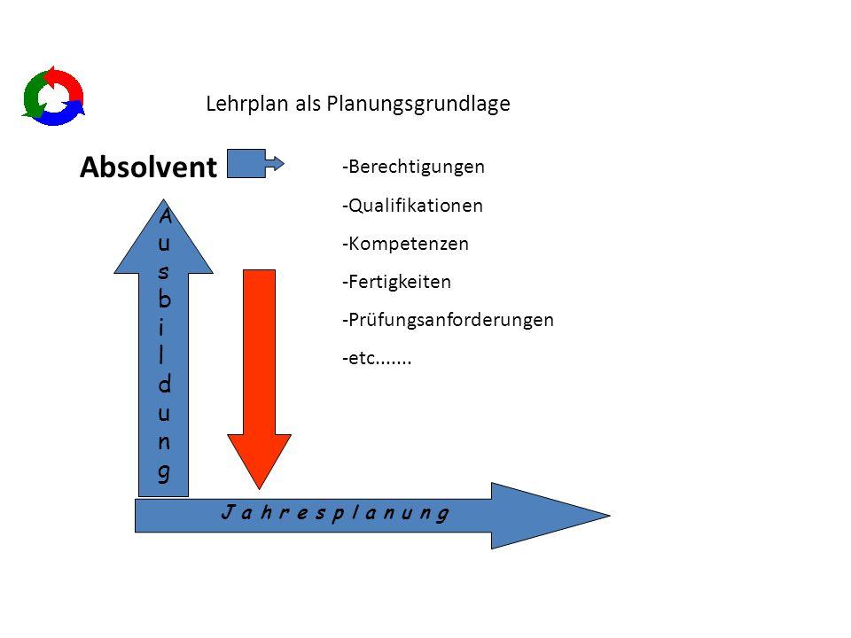 Lehrplan als Planungsgrundlage -Berechtigungen -Qualifikationen -Kompetenzen -Fertigkeiten -Prüfungsanforderungen -etc.......