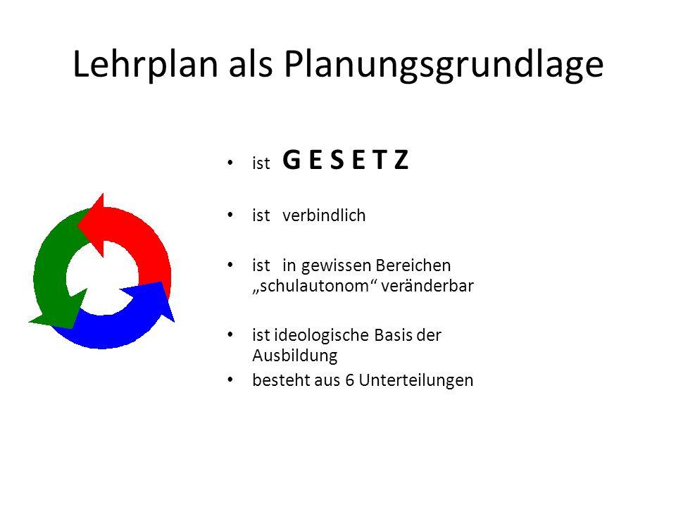 Lehrplan als Planungsgrundlage ist G E S E T Z ist verbindlich ist in gewissen Bereichen schulautonom veränderbar ist ideologische Basis der Ausbildung besteht aus 6 Unterteilungen