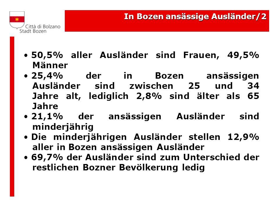 In Bozen ansässige Ausländer/2 50,5% aller Ausländer sind Frauen, 49,5% Männer 25,4% der in Bozen ansässigen Ausländer sind zwischen 25 und 34 Jahre alt, lediglich 2,8% sind älter als 65 Jahre 21,1% der ansässigen Ausländer sind minderjährig Die minderjährigen Ausländer stellen 12,9% aller in Bozen ansässigen Ausländer 69,7% der Ausländer sind zum Unterschied der restlichen Bozner Bevölkerung ledig