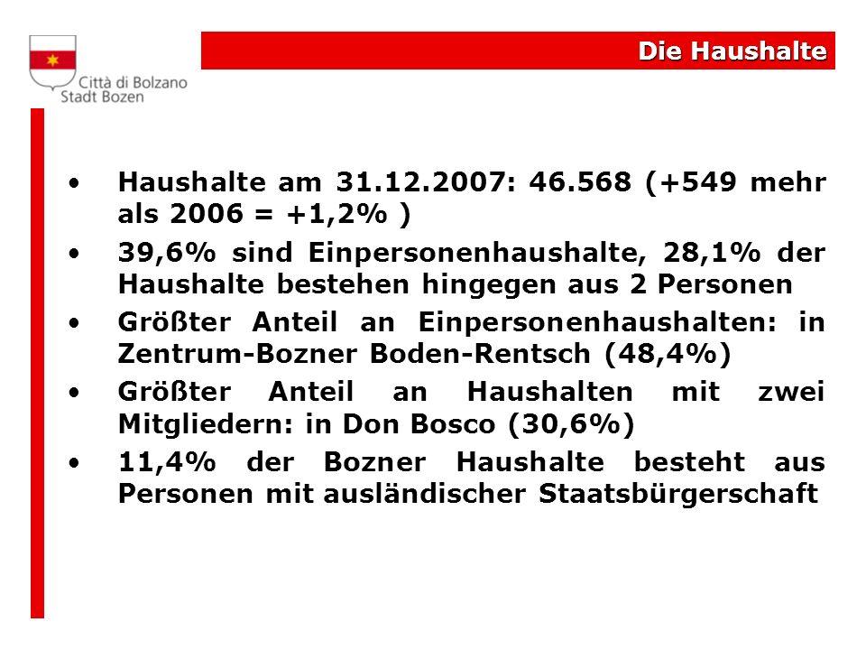 Die Haushalte Haushalte am 31.12.2007: 46.568 (+549 mehr als 2006 = +1,2% ) 39,6% sind Einpersonenhaushalte, 28,1% der Haushalte bestehen hingegen aus