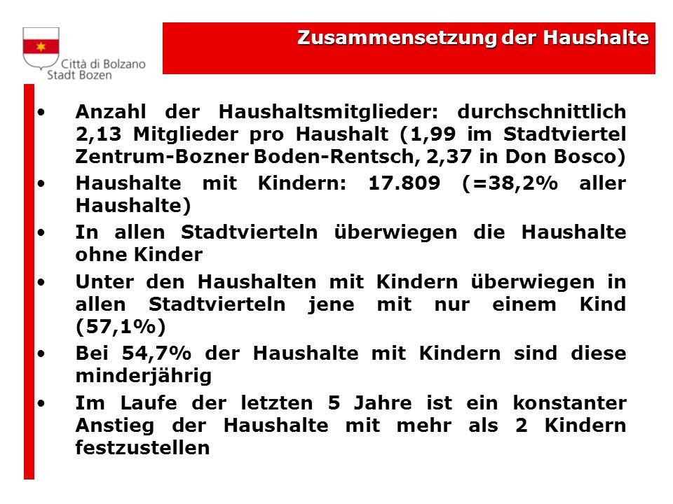 Zusammensetzung der Haushalte Anzahl der Haushaltsmitglieder: durchschnittlich 2,13 Mitglieder pro Haushalt (1,99 im Stadtviertel Zentrum-Bozner Boden