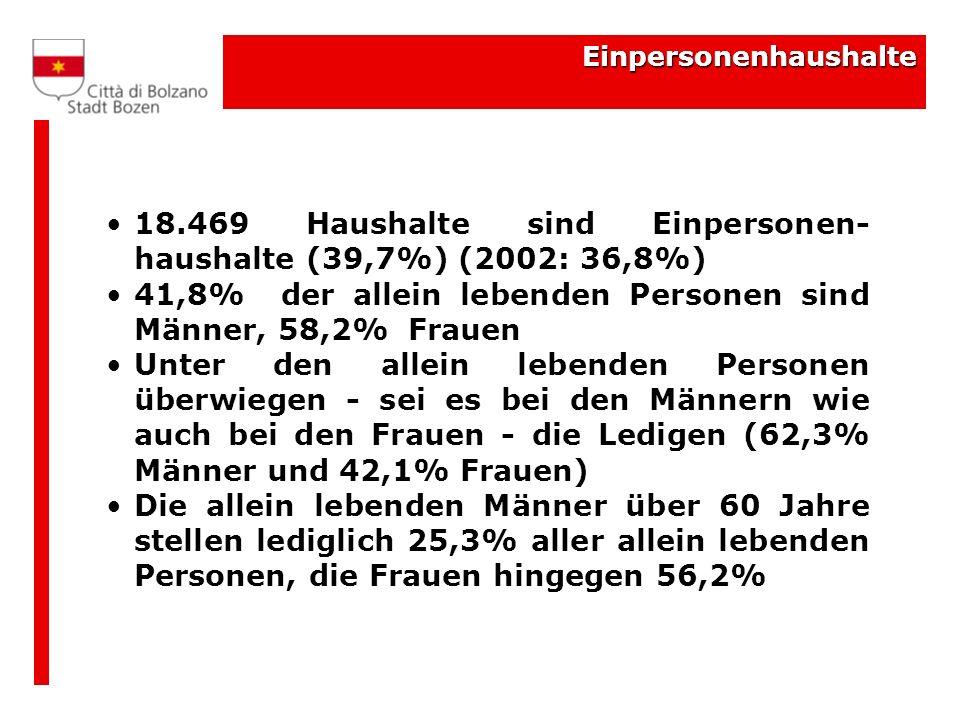 Einpersonenhaushalte 18.469 Haushalte sind Einpersonen- haushalte (39,7%) (2002: 36,8%) 41,8% der allein lebenden Personen sind Männer, 58,2% Frauen U