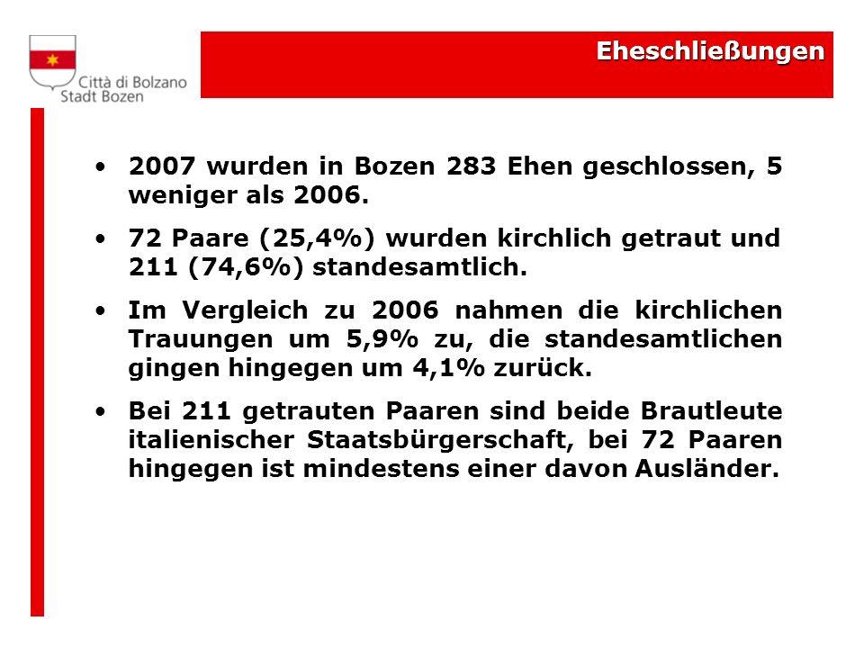Eheschließungen 2007 wurden in Bozen 283 Ehen geschlossen, 5 weniger als 2006. 72 Paare (25,4%) wurden kirchlich getraut und 211 (74,6%) standesamtlic