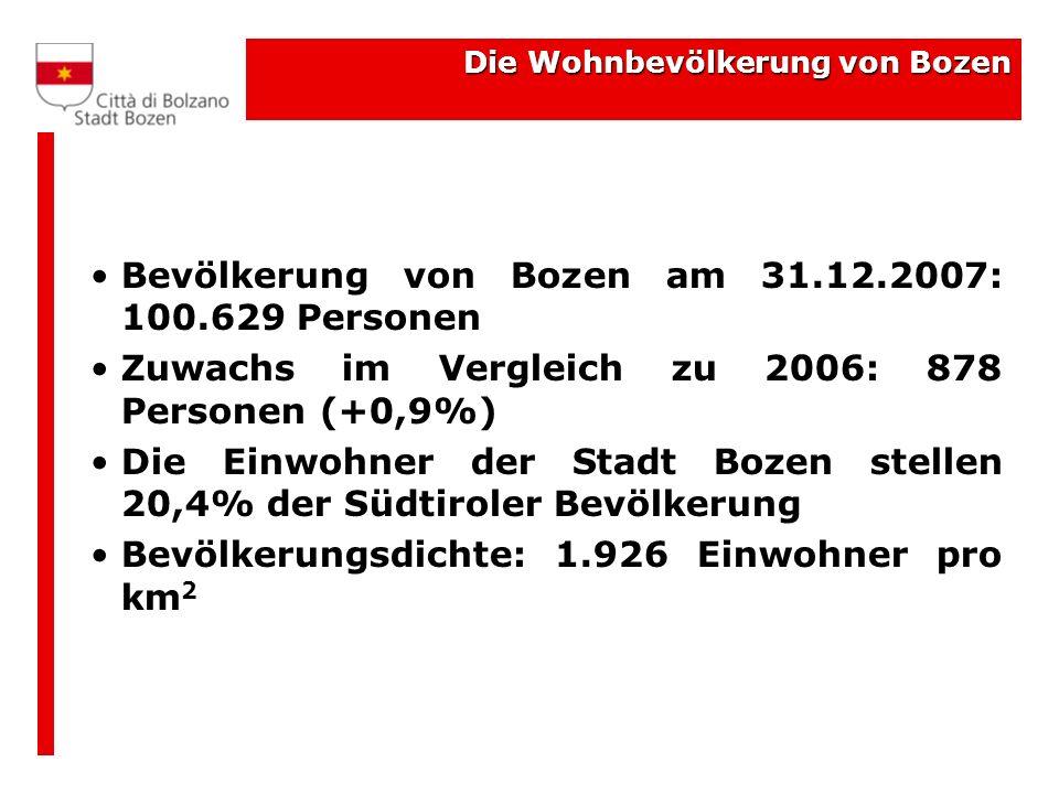Die Wohnbevölkerung von Bozen Bevölkerung von Bozen am 31.12.2007: 100.629 Personen Zuwachs im Vergleich zu 2006: 878 Personen (+0,9%) Die Einwohner der Stadt Bozen stellen 20,4% der Südtiroler Bevölkerung Bevölkerungsdichte: 1.926 Einwohner pro km 2