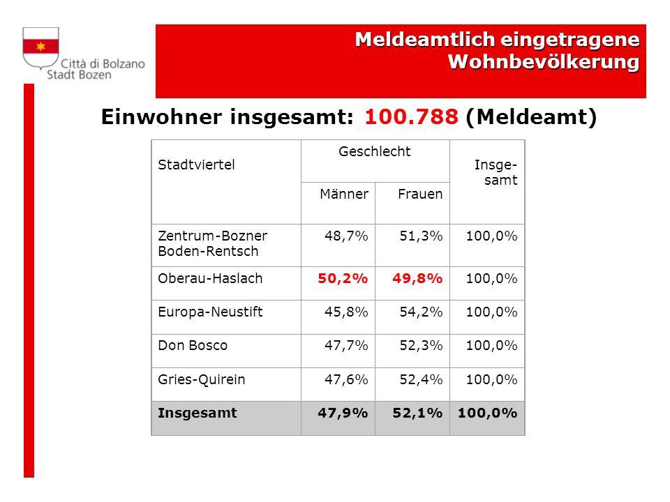 Meldeamtlich eingetragene Wohnbevölkerung Einwohner insgesamt: 100.788 (Meldeamt) Stadtviertel Geschlecht Insge- samt MännerFrauen Zentrum-Bozner Boden-Rentsch 48,7%51,3%100,0% Oberau-Haslach50,2%49,8%100,0% Europa-Neustift45,8%54,2%100,0% Don Bosco47,7%52,3%100,0% Gries-Quirein47,6%52,4%100,0% Insgesamt47,9%52,1%100,0%