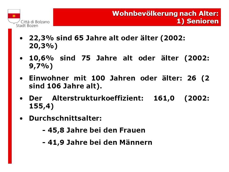 Wohnbevölkerung nach Alter: 1) Senioren 22,3% sind 65 Jahre alt oder älter (2002: 20,3%) 10,6% sind 75 Jahre alt oder älter (2002: 9,7%) Einwohner mit 100 Jahren oder älter: 26 (2 sind 106 Jahre alt).