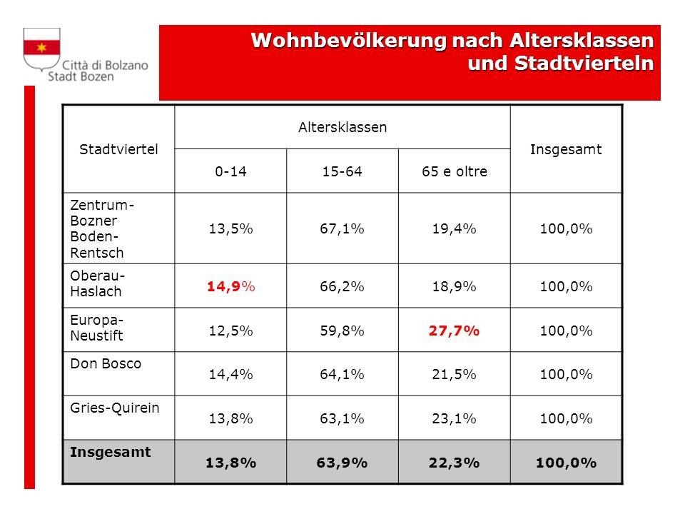 Wohnbevölkerung nach Altersklassen und Stadtvierteln Stadtviertel Altersklassen Insgesamt 0-1415-6465 e oltre Zentrum- Bozner Boden- Rentsch 13,5%67,1%19,4%100,0% Oberau- Haslach 14,9%66,2%18,9%100,0% Europa- Neustift 12,5%59,8%27,7%100,0% Don Bosco 14,4%64,1%21,5%100,0% Gries-Quirein 13,8%63,1%23,1%100,0% Insgesamt 13,8%63,9%22,3%100,0%