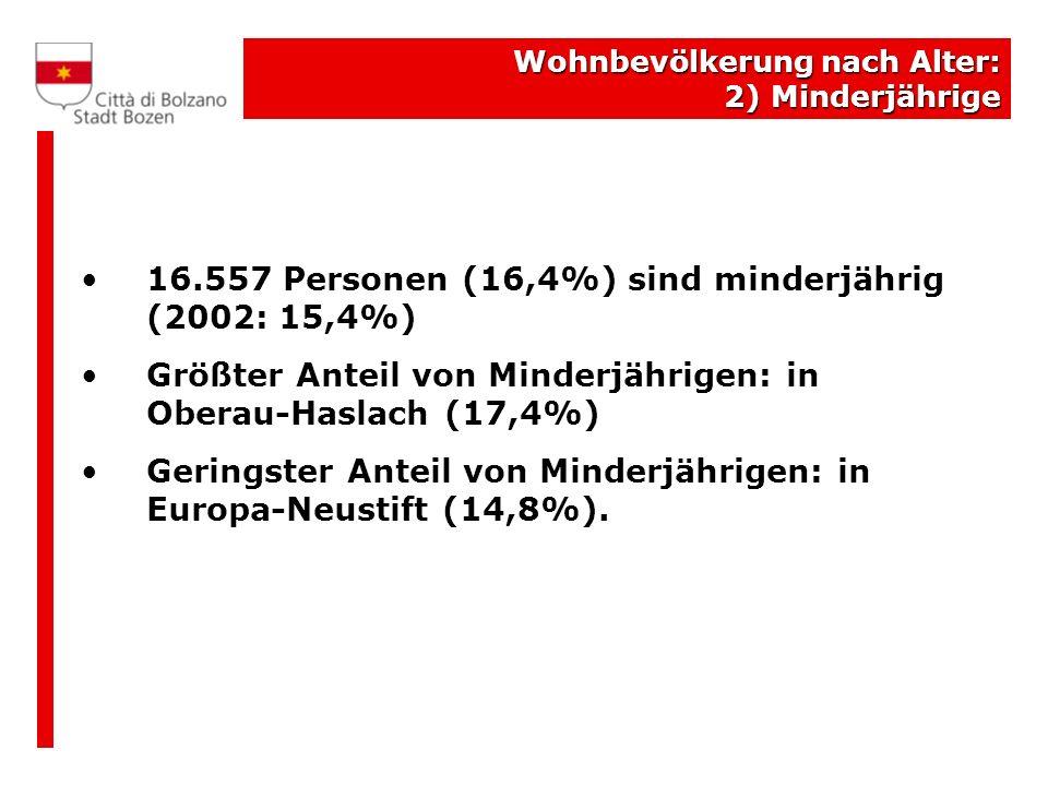 Wohnbevölkerung nach Alter: 2) Minderjährige 16.557 Personen (16,4%) sind minderjährig (2002: 15,4%) Größter Anteil von Minderjährigen: in Oberau-Haslach (17,4%) Geringster Anteil von Minderjährigen: in Europa-Neustift (14,8%).