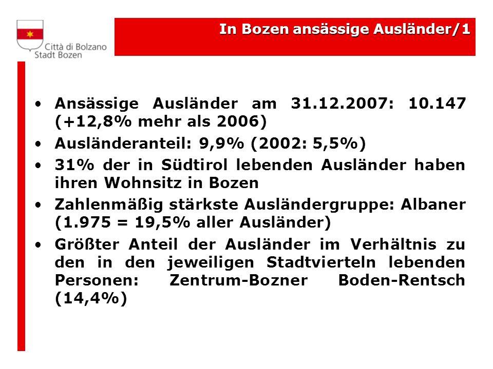 In Bozen ansässige Ausländer/1 Ansässige Ausländer am 31.12.2007: 10.147 (+12,8% mehr als 2006) Ausländeranteil: 9,9% (2002: 5,5%) 31% der in Südtirol lebenden Ausländer haben ihren Wohnsitz in Bozen Zahlenmäßig stärkste Ausländergruppe: Albaner (1.975 = 19,5% aller Ausländer) Größter Anteil der Ausländer im Verhältnis zu den in den jeweiligen Stadtvierteln lebenden Personen: Zentrum-Bozner Boden-Rentsch (14,4%)