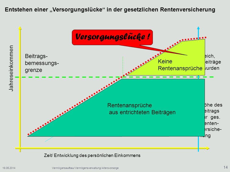 19.05.2014Vermögensaufbau/ Vermögensverwaltung/ Altersvorsorge 14 Höhe des Beitrags zur ges.