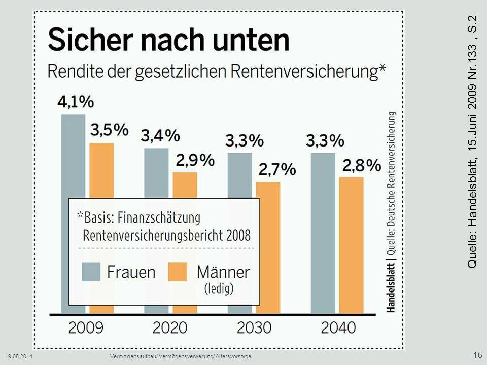 19.05.2014Vermögensaufbau/ Vermögensverwaltung/ Altersvorsorge 16 Quelle: Handelsblatt, 15.Juni 2009 Nr.133, S.2