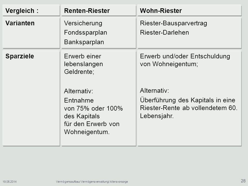 19.05.2014Vermögensaufbau/ Vermögensverwaltung/ Altersvorsorge 28 Erwerb und/oder Entschuldung von Wohneigentum; Alternativ: Überführung des Kapitals in eine Riester-Rente ab vollendetem 60.