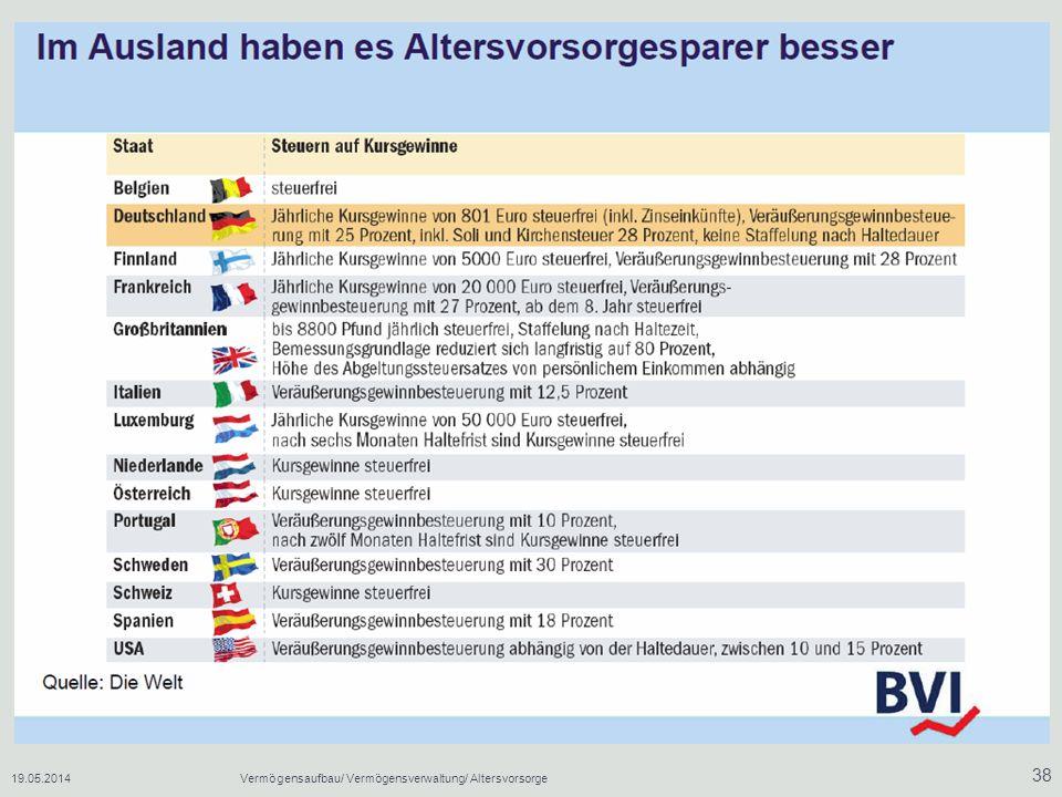 19.05.2014Vermögensaufbau/ Vermögensverwaltung/ Altersvorsorge 38