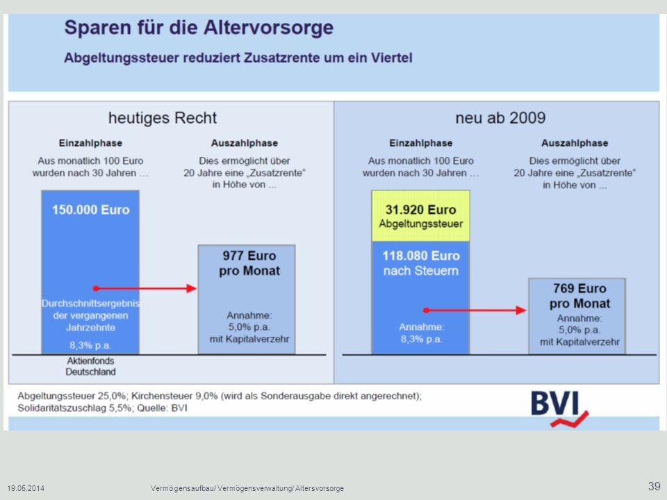 19.05.2014Vermögensaufbau/ Vermögensverwaltung/ Altersvorsorge 39