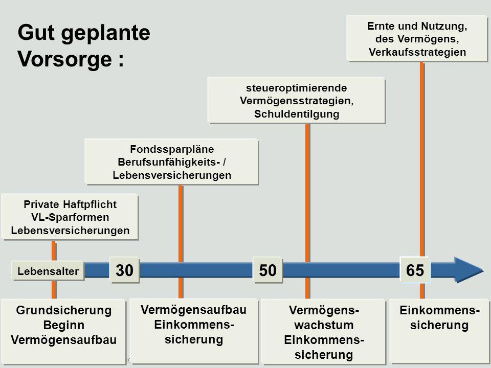 19.05.2014Vermögensaufbau/ Vermögensverwaltung/ Altersvorsorge 6 Denkbare C h e c k l i s t e : Wie viel kann monatlich gespart werden .