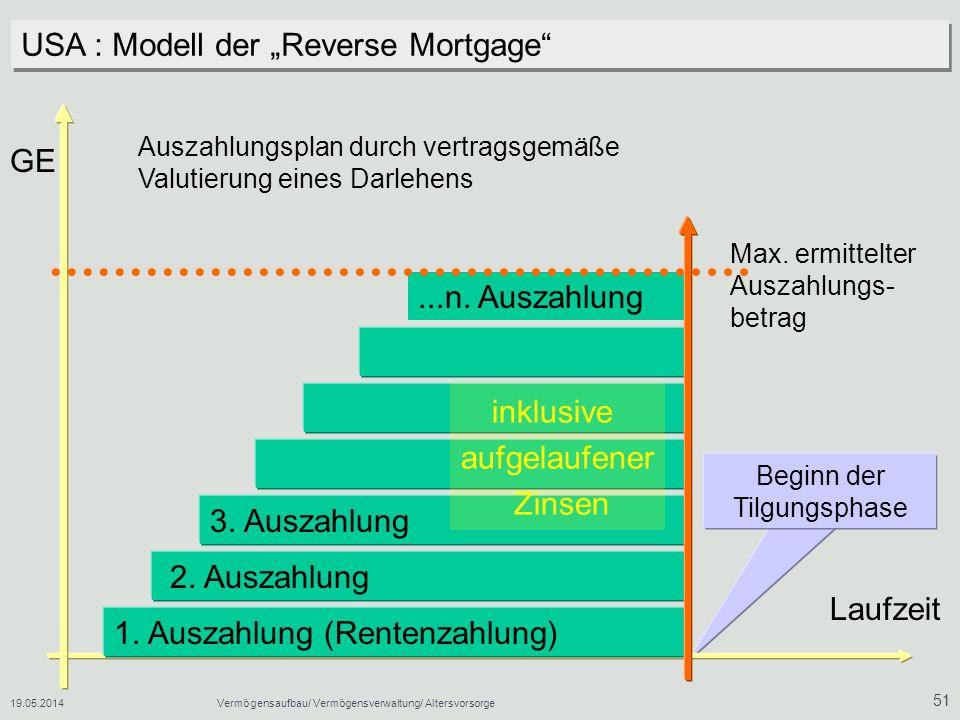 19.05.2014Vermögensaufbau/ Vermögensverwaltung/ Altersvorsorge 51 USA : Modell der Reverse Mortgage Laufzeit GE 1.