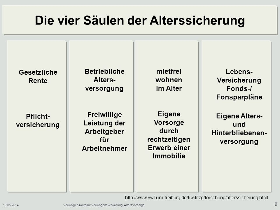 19.05.2014Vermögensaufbau/ Vermögensverwaltung/ Altersvorsorge 29 Wohneigentümer wohnen lebenslang mietfrei.