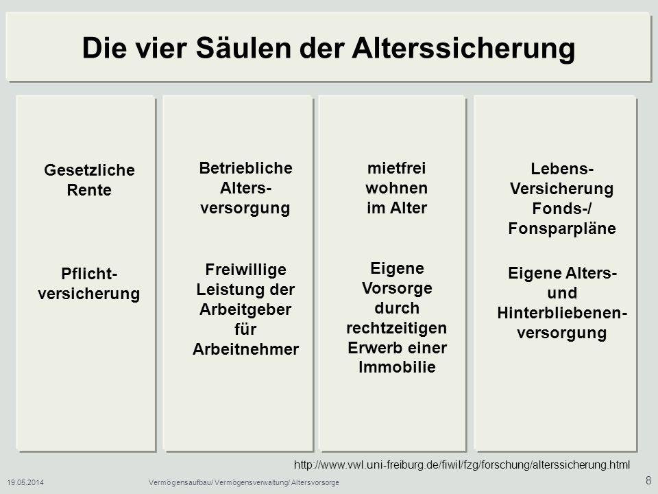 19.05.2014Vermögensaufbau/ Vermögensverwaltung/ Altersvorsorge 9