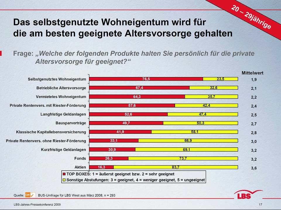 19.05.2014Vermögensaufbau/ Vermögensverwaltung/ Altersvorsorge 40 Altersvorsorge - mietfrei wohnen im Alter