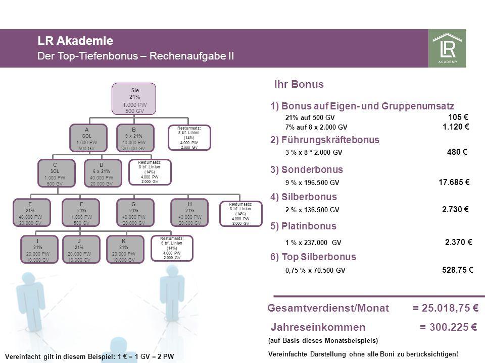 LR Akademie Der Top-Tiefenbonus – Rechenaufgabe II Ihr Bonus 3 % x 8 * 2.000 GV 480 2) Führungskräftebonus 3) Sonderbonus 9 % x 196.500 GV 17.685 Gesa