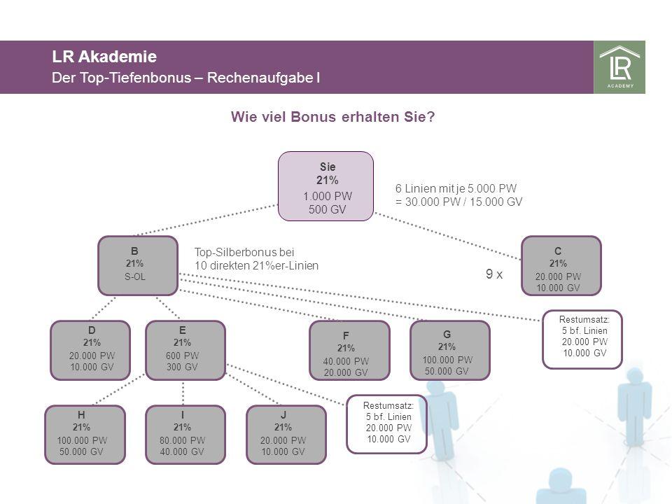 LR Akademie Der Top-Tiefenbonus – Rechenaufgabe I Sie 21% 1.000 PW 500 GV D 21% 20.000 PW 10.000 GV Wie viel Bonus erhalten Sie.