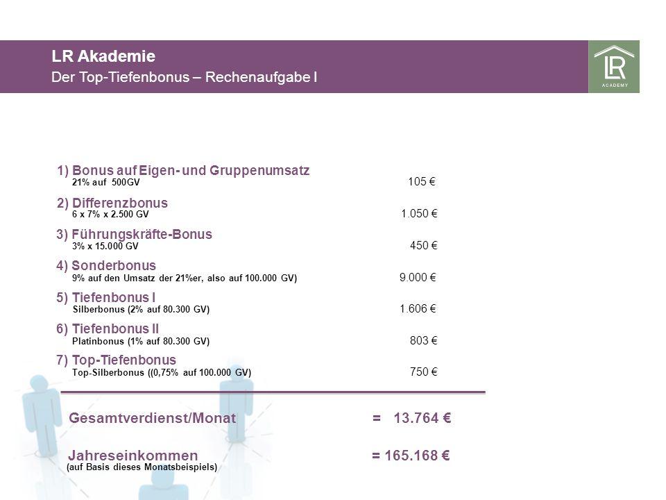 LR Akademie Der Top-Tiefenbonus – Rechenaufgabe I 21% auf 500GV 105 6 x 7% x 2.500 GV 1.050 1) Bonus auf Eigen- und Gruppenumsatz 2) Differenzbonus 3)