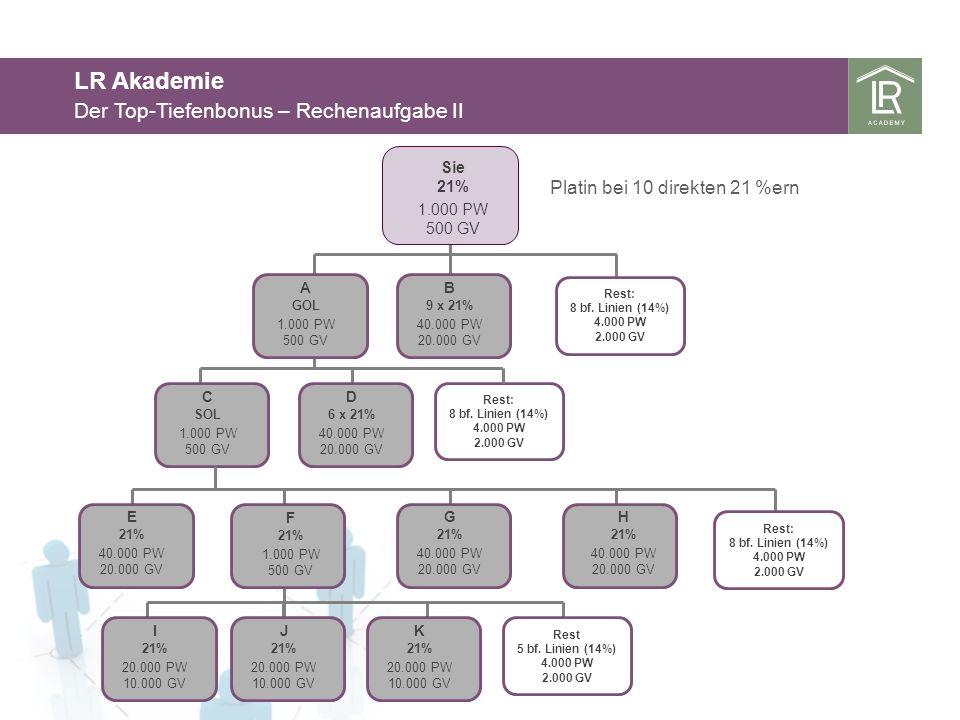 LR Akademie Der Top-Tiefenbonus – Rechenaufgabe II Platin bei 10 direkten 21 %ern Sie 21% 1.000 PW 500 GV B 9 x 21% 40.000 PW 20.000 GV A GOL 1.000 PW