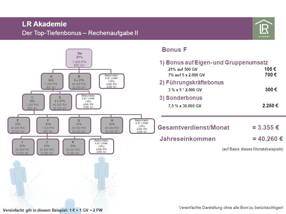 LR Akademie Der Top-Tiefenbonus – Rechenaufgabe II Bonus F 3 % x 5 * 2.000 GV 300 2) Führungskräftebonus 3) Sonderbonus 7,5 % x 30.000 GV 2.250 Gesamt